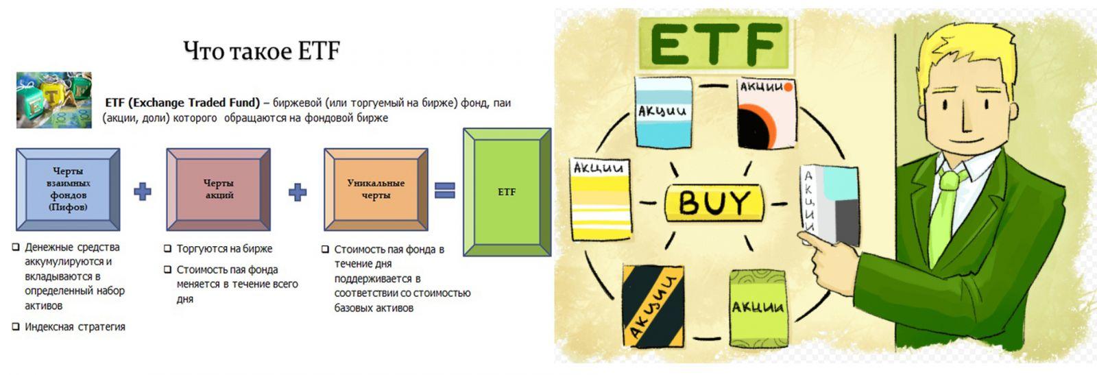 Понятие ETF