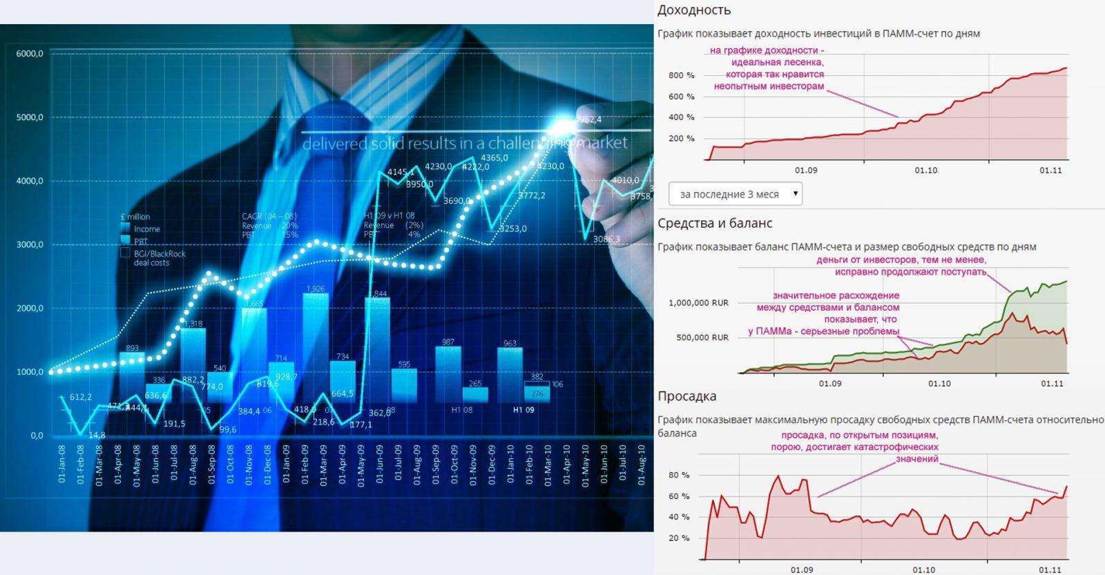 Инвестор должен внимательно проанализировать ПАММ-счёт по всем позициям