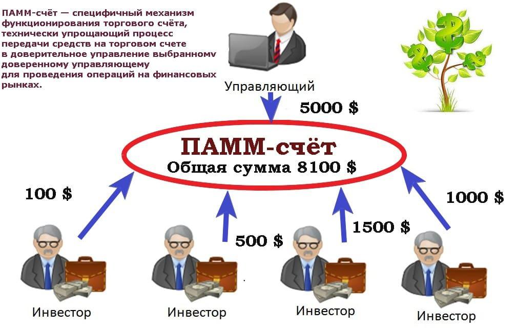 Определение ПАММ-счетов