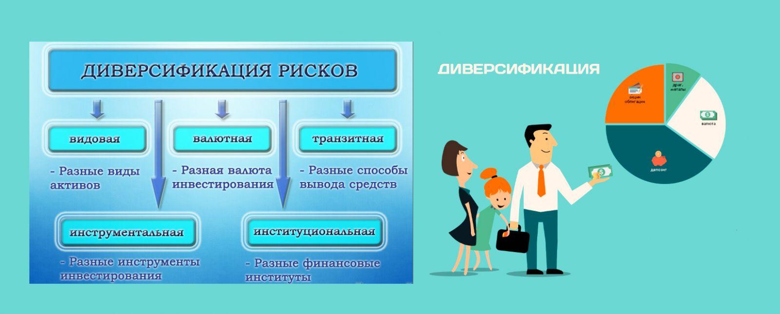 Принцип диверсификации рисков