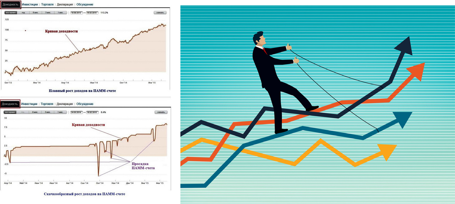 Анализ доходности