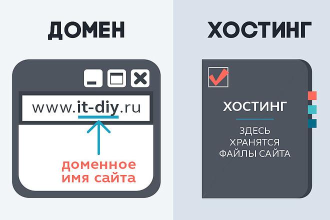 Определение домена и хостинга
