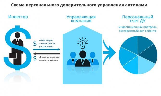 Схема доверительного управления средствами
