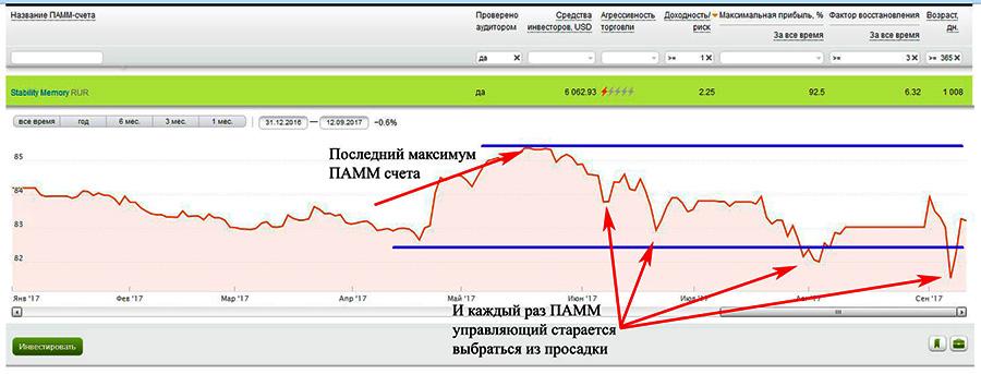Максимум и просадки на графике ПАММ-счёта