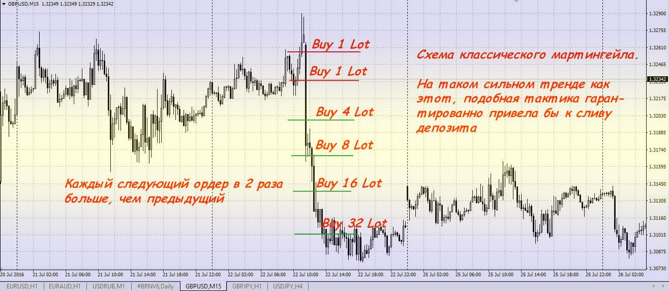 Пример мартингейла на бирже Форекс