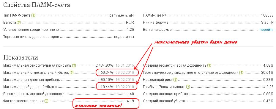 Оценка убытков ПАММ-счёта