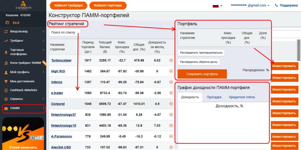 Рейтинг ПАММ-портфелей на АМаркетс