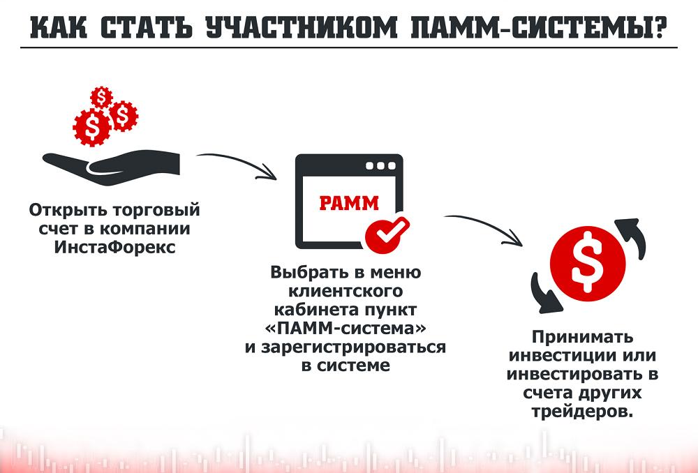 Открытие ПАММ-счёта на ИнстаФорексе