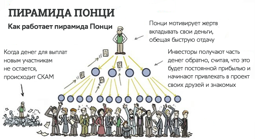 Финансовая пирамида Понци