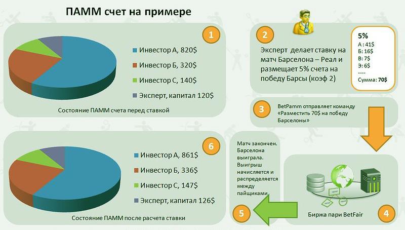 Пример работы инвестиций в ПАММ-счёте