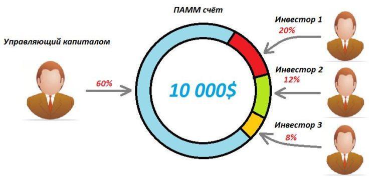 Распределение капитала в ПАММ-счёте и количество инвесторов