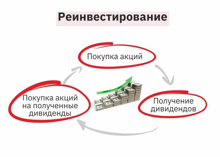 Принцип работы реинвестирования
