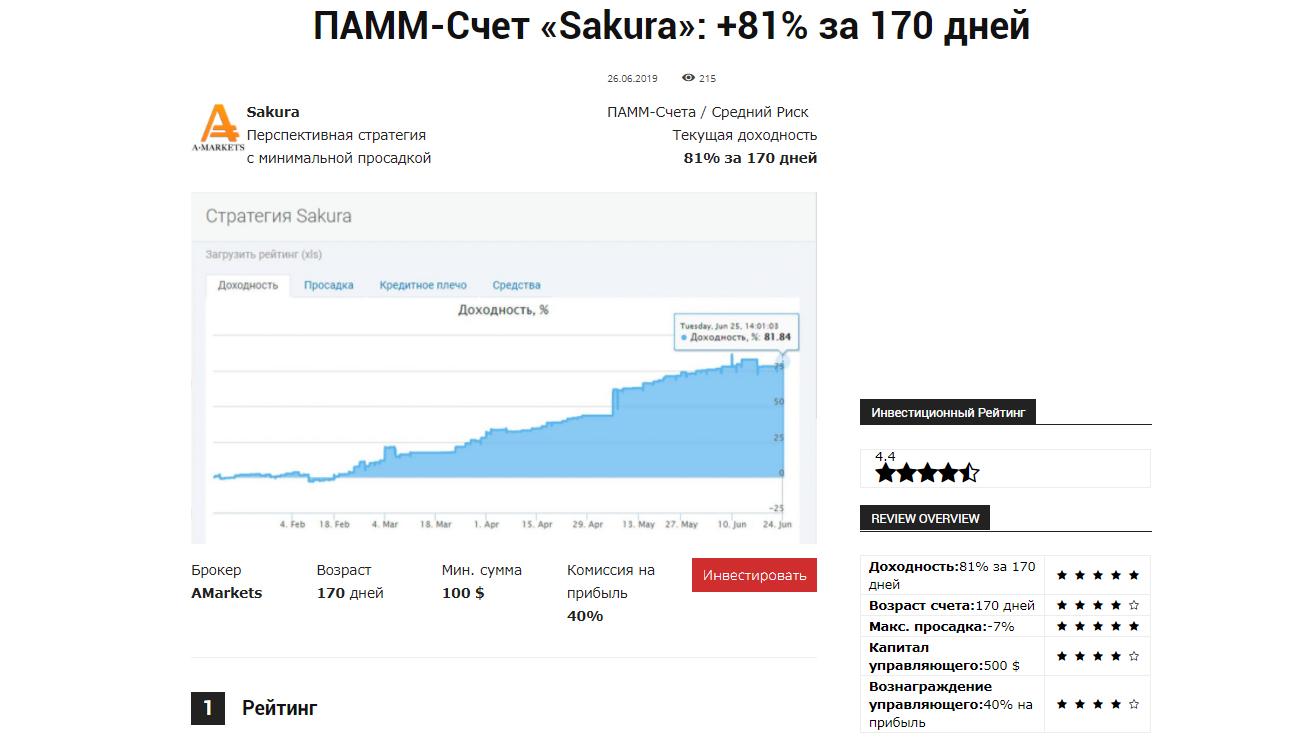 Стратегия и доходность ПАММ-счёта Sakura