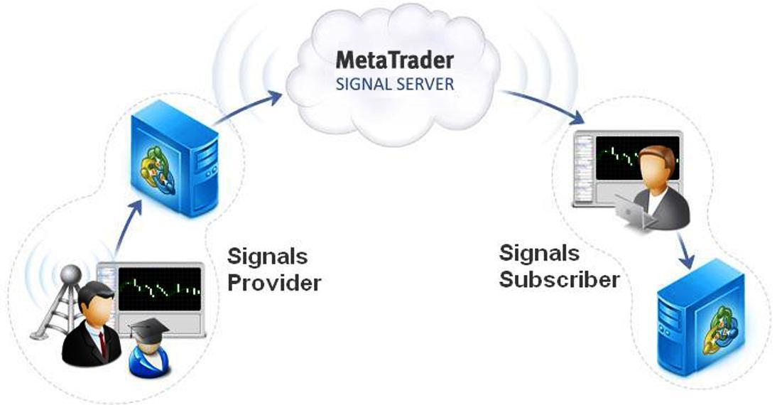 Схема копирования сигнала