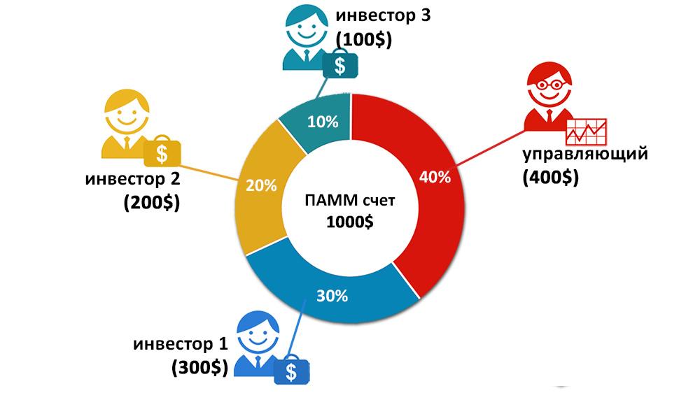 Схема работы ПАММ-счёта