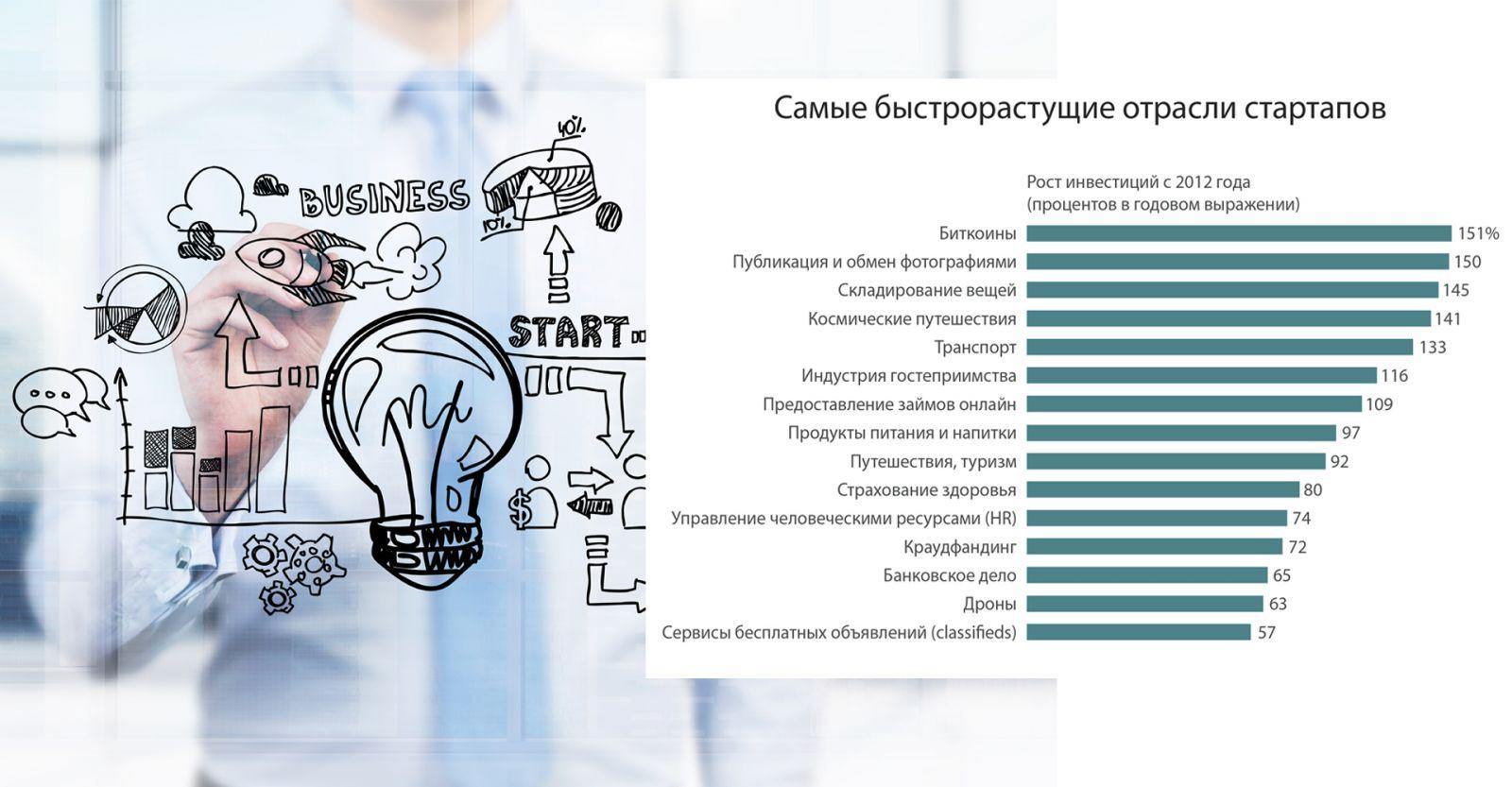 Список быстрорастущих стартапов
