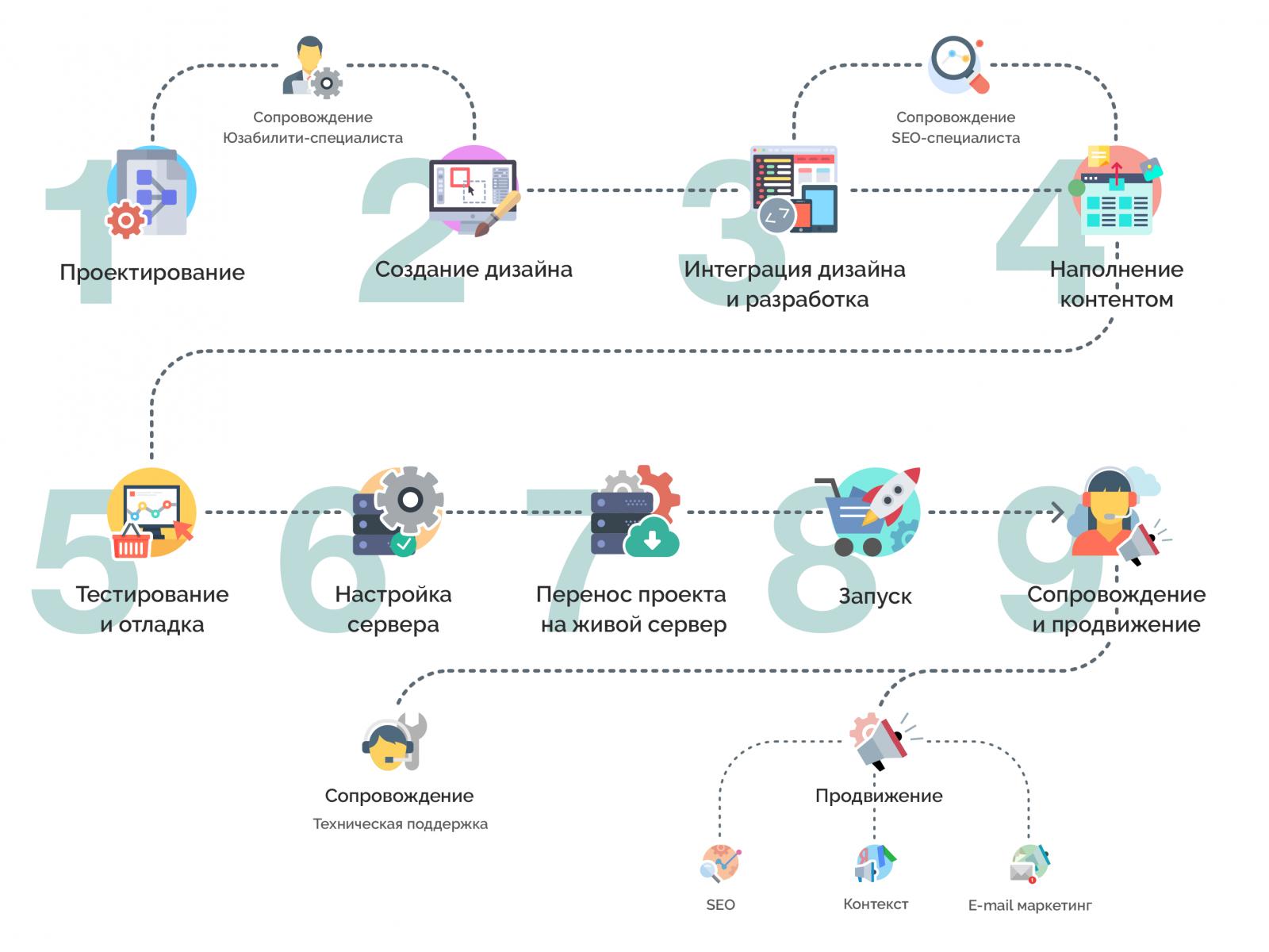 Алгоритм действий при создании интернет-проекта