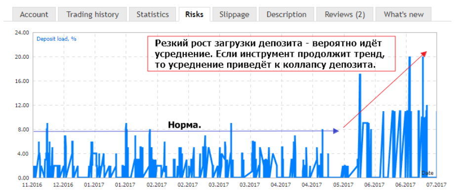 Рост уровня загрузки депозита