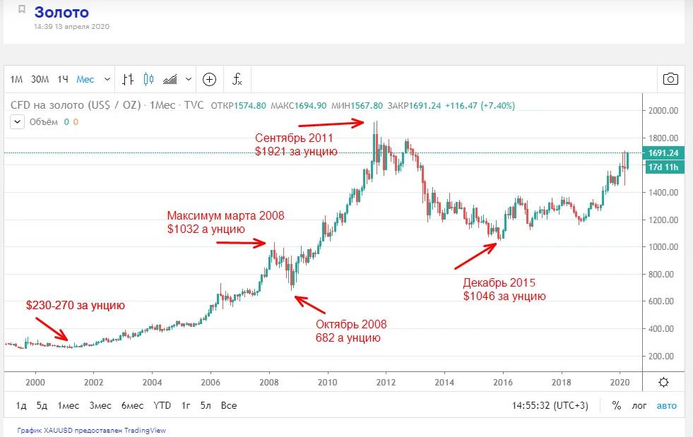 Рост стоимости золота