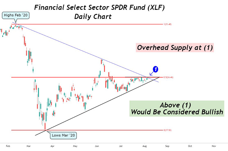 Financial Select Sector SPDR Fund (XLF)