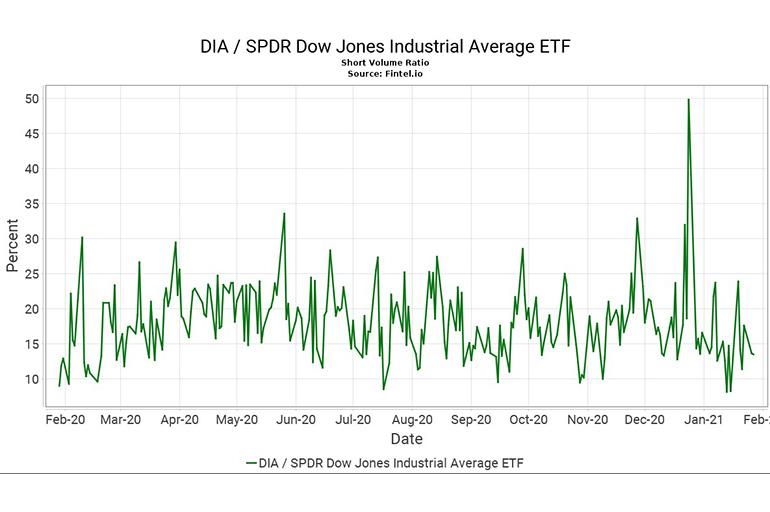 SPDR Dow Jones Industrial Average ETF Trust
