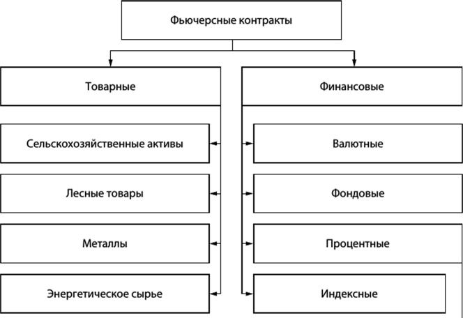 Типы контрактов