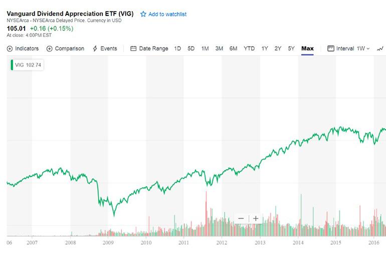 Vanguard Dividend Appreciation
