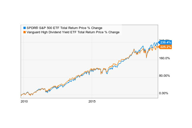 Vanguard High Dividend Yield