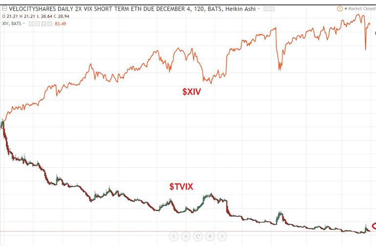 VelocityShares Daily 2x VIX Short Term ETN