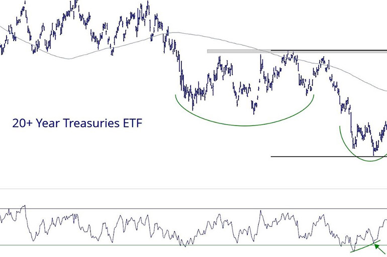 20+ Year Treasury Bond