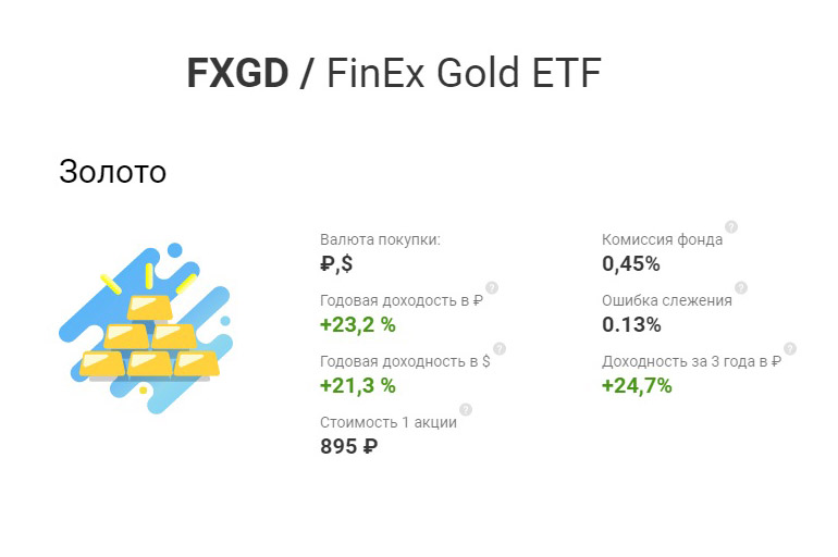 FinEx FXDE ETF