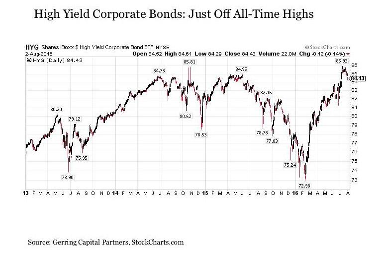 iBoxx High Yield Corporate Bond