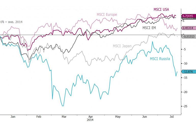 Japan Index MSCI