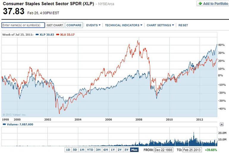 SPDR S&P Telecom