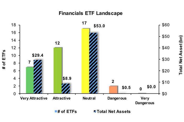 U.S. Financials