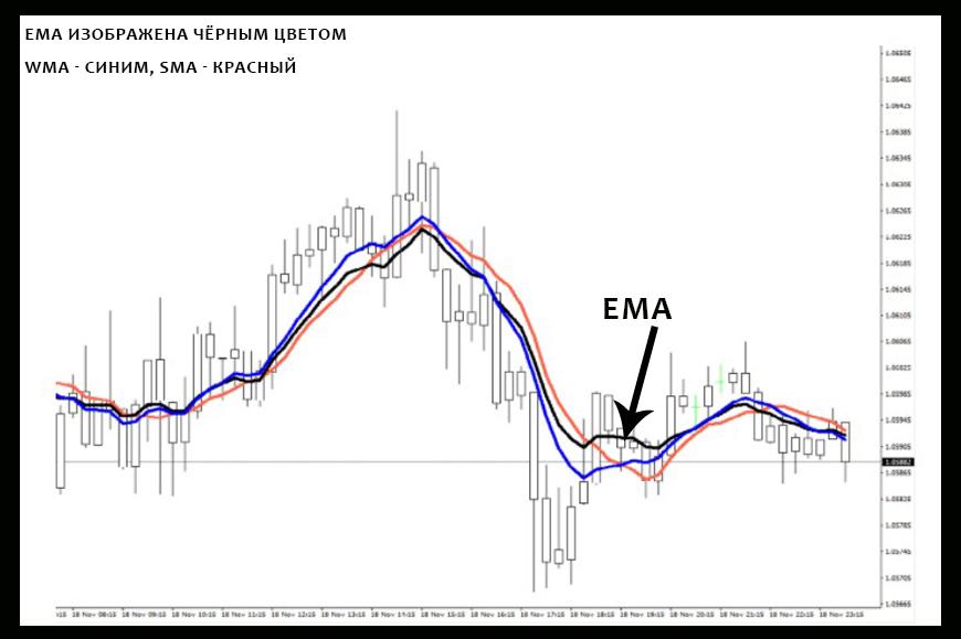 EMA на графике