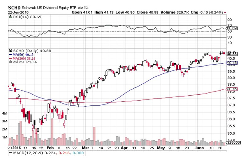 Schwab us dividend equity ETF