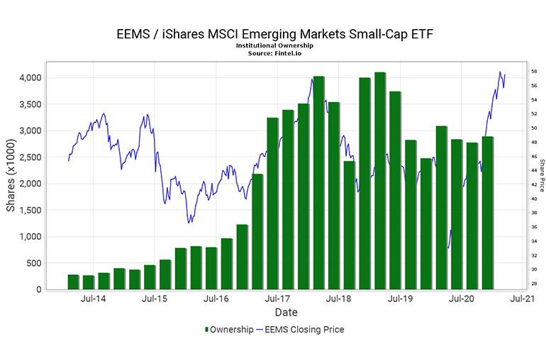 Стратегия Small-Cap ETF