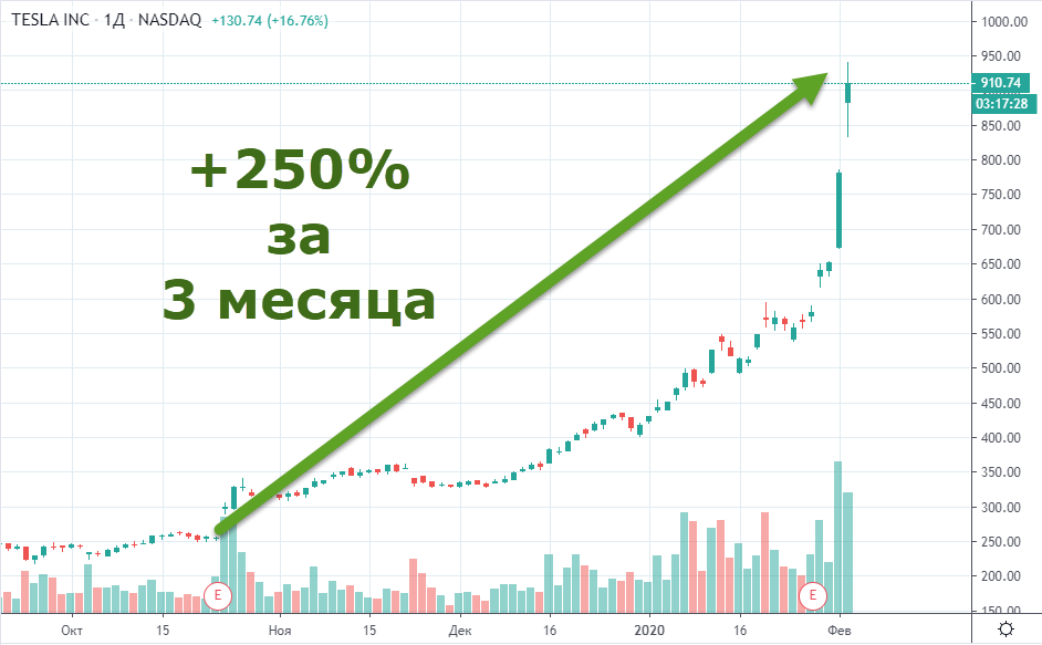 Рост акции