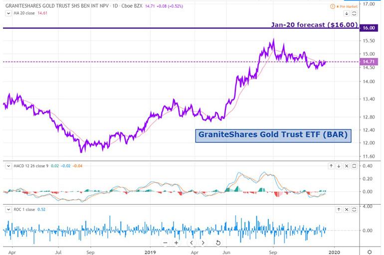 GraniteShares Gold Trust