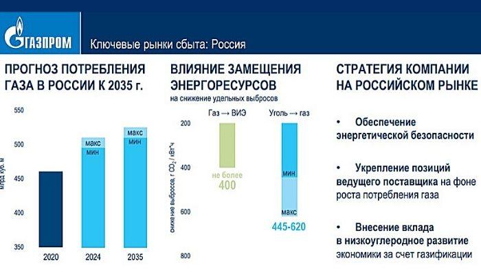 Почему выгодно покупать акции Газпром